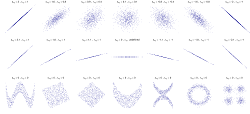 500px CovarianceCorrelation