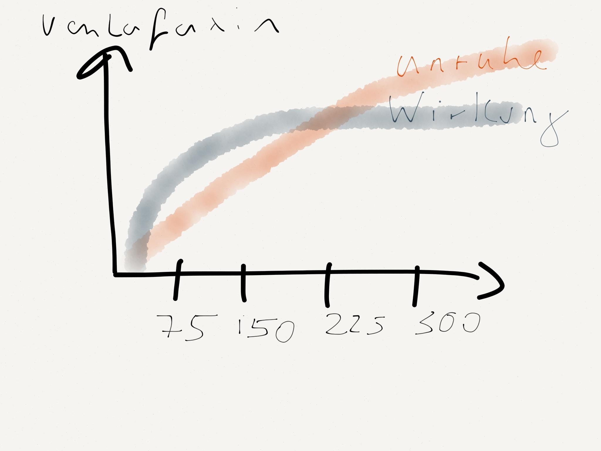 Wirkung und Nebenwirkungen von Venlafaxin in Abhängigkeit