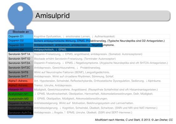 amisulprid-rezeptorprofil.jpg?w=560
