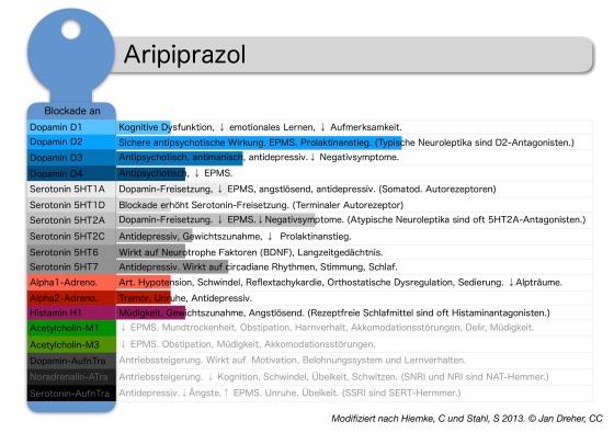 aripiprazol-rezeptorprofil.jpg?w=560