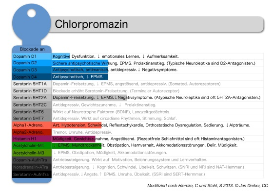 clorpromazin-rezeptorprofil.jpg?w=560
