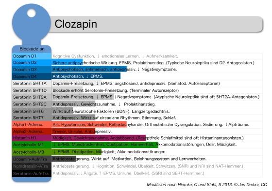 clozapin-rezeptorprofil.jpg?w=560
