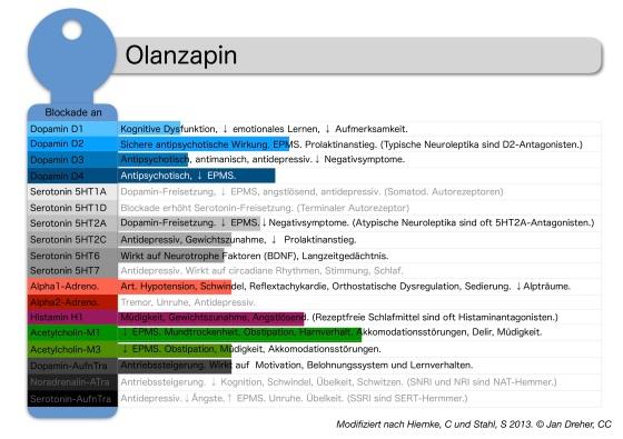 olanzapin-rezeptorprofil.jpg?w=560
