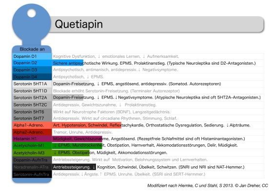 quetiapin-rezeptorprofil.jpg?w=560