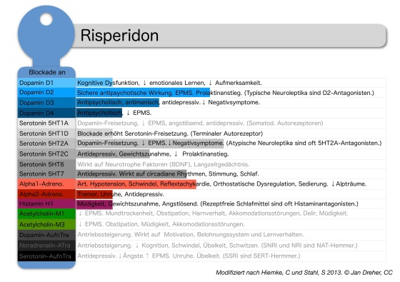 risperidon-rezeptorprofil.jpg?w=560