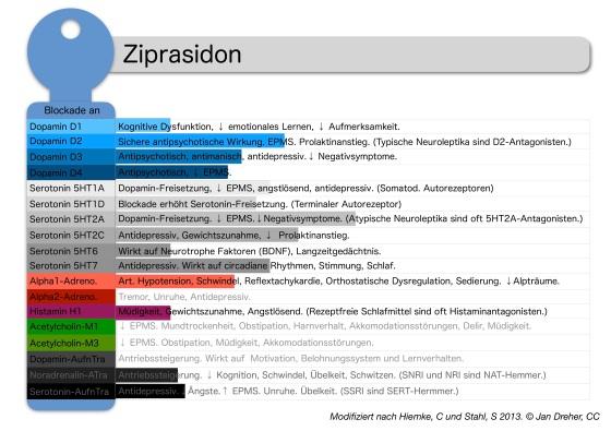 ziprasidon-rezeptorprofil.jpg?w=560