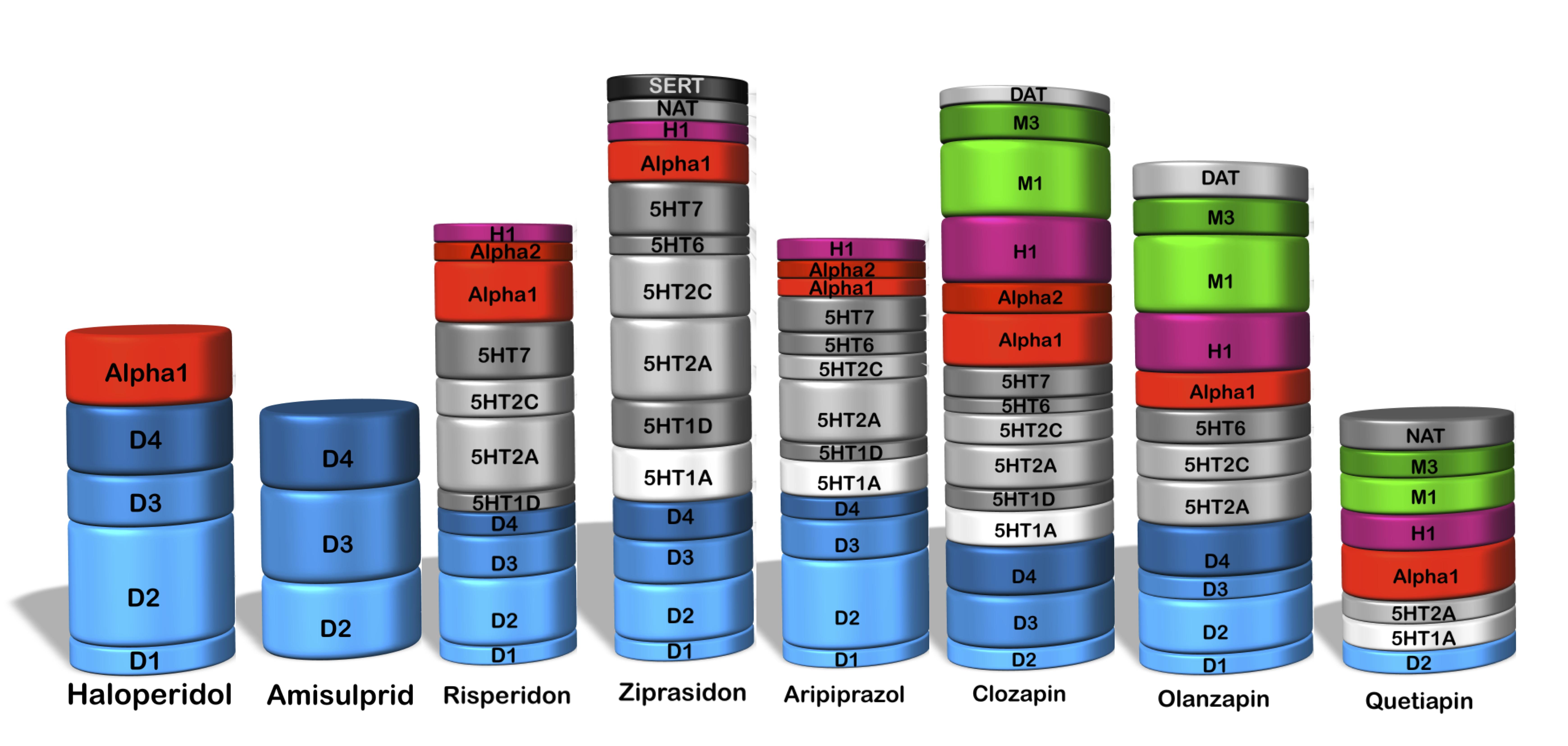 Zusammenstellung Übersicht Neuroleptika Rezeptorprofile.jpg