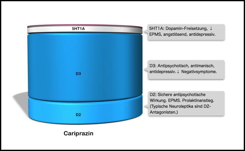 Cariprazin Rezeptorbindungsprofil.png