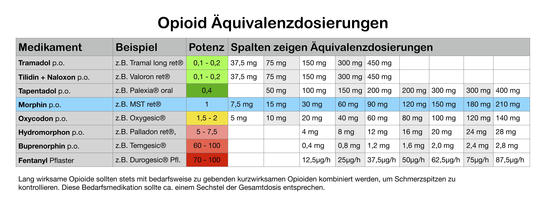 Opiat Umrechnungstabelle 2.0 – Psychiatrie to go  Opiat Umrechnun...