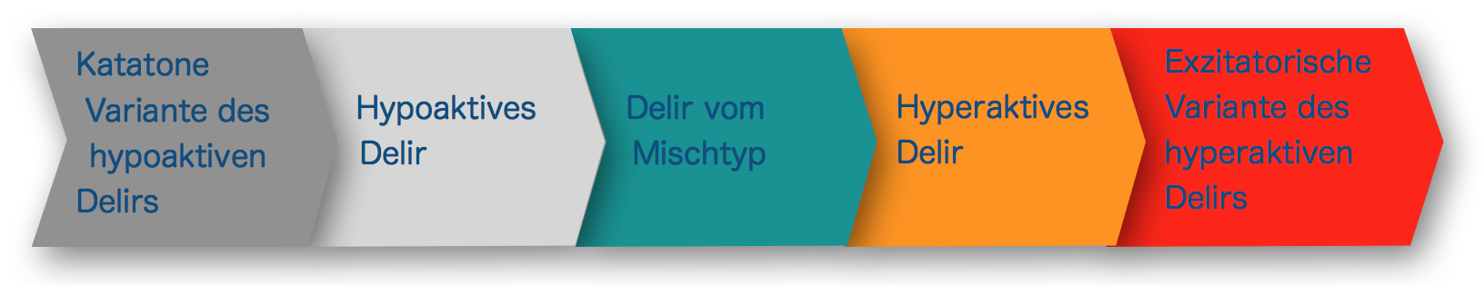 Delirklassifikation Blogpost 2019 06 16 16 00 38